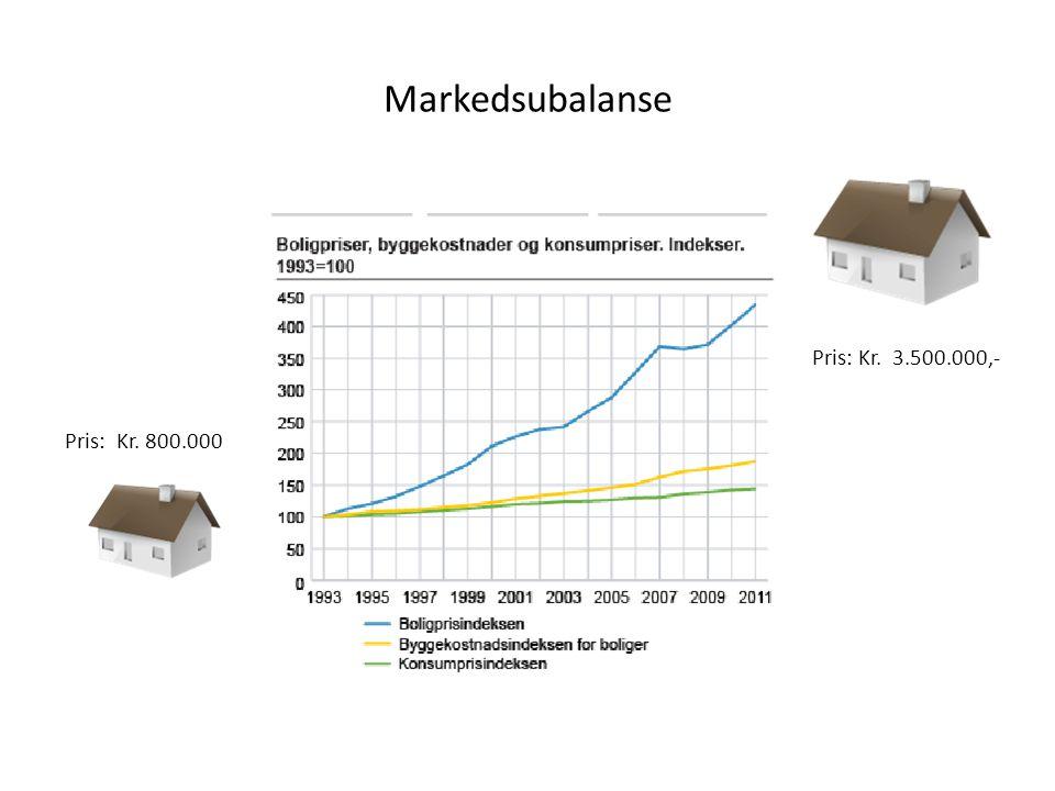 Langvarig prisstigning drevet av; • Høy sysselsetting • Trygge arbeidsplasser • Økt lønnsnivå • Lav rente • Tro på fremtiden / trygghet for fremtiden • Tro på verdistigning for boliger • Sterk befolkningsvekst i byene • Lite boligbygging i forhold til behov • Selgers marked (ofte begrenset konkurranse med hensyn til lokalisering og tid)
