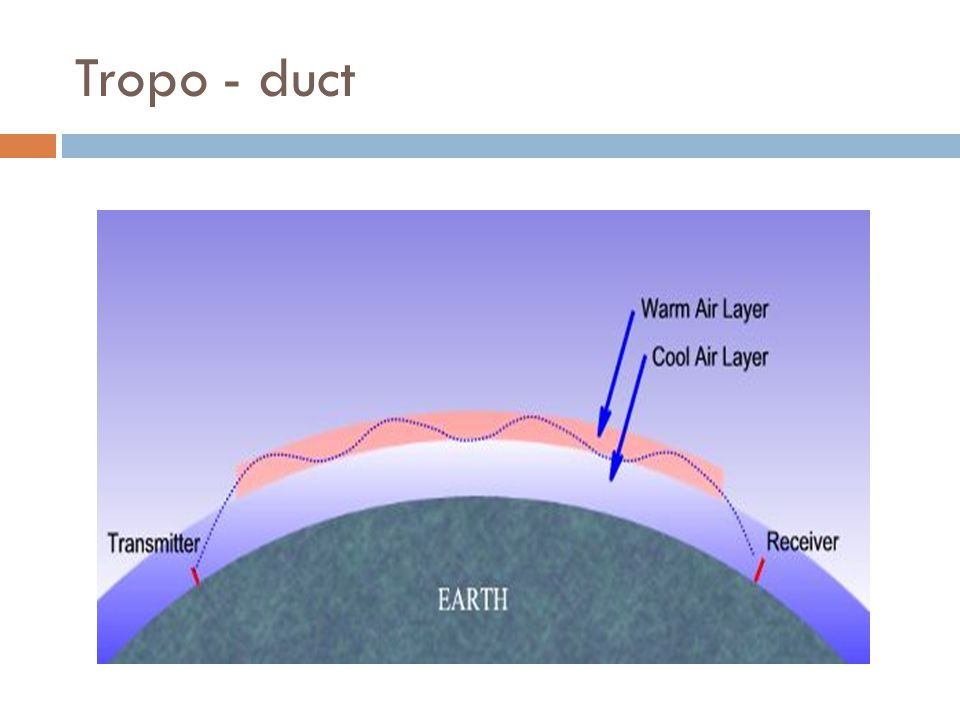Tropo - duct