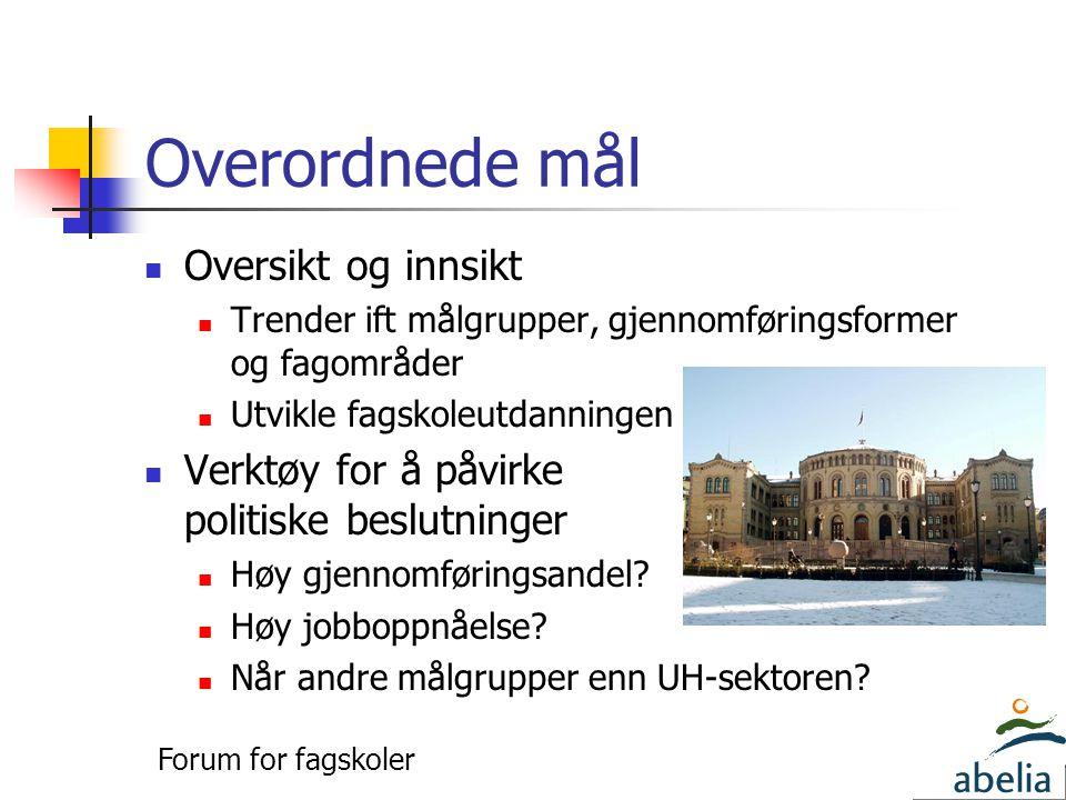Overordnede mål  Oversikt og innsikt  Trender ift målgrupper, gjennomføringsformer og fagområder  Utvikle fagskoleutdanningen  Verktøy for å påvirke politiske beslutninger  Høy gjennomføringsandel.