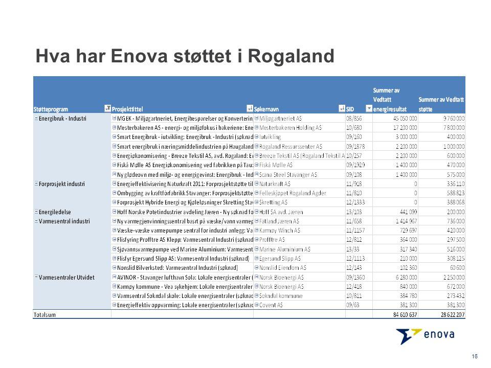 Hva har Enova støttet i Rogaland 16