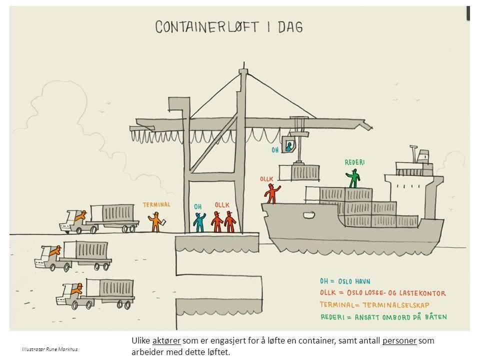 Illustratør Rune Markhus Ulike aktører som er engasjert for å løfte en container, samt antall personer som arbeider med dette løftet.