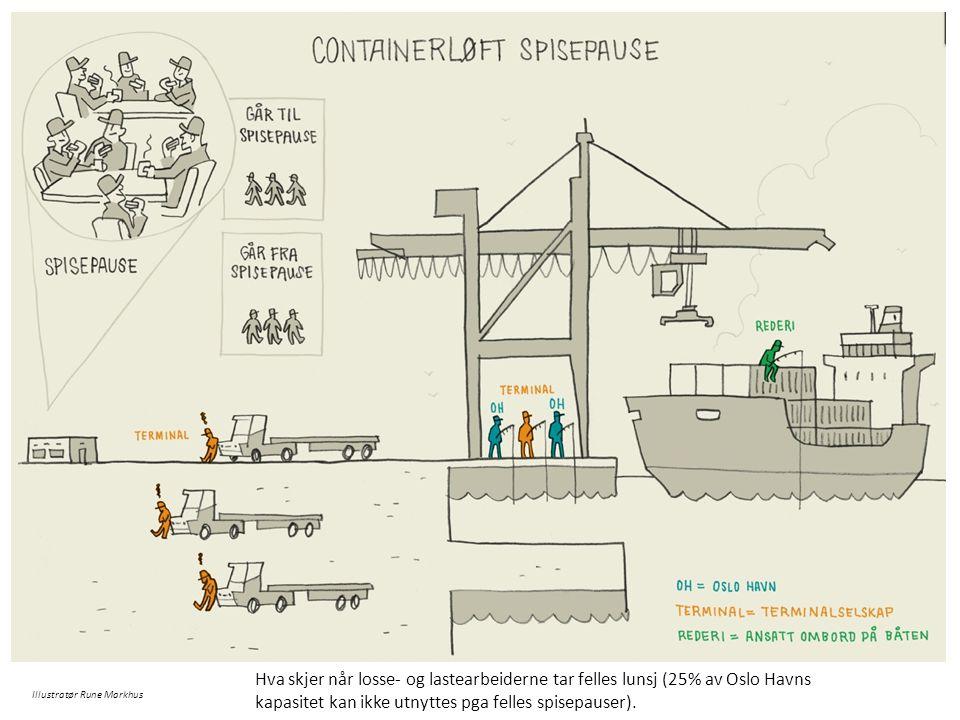 Illustratør Rune Markhus Hva skjer når losse- og lastearbeiderne tar felles lunsj (25% av Oslo Havns kapasitet kan ikke utnyttes pga felles spisepause