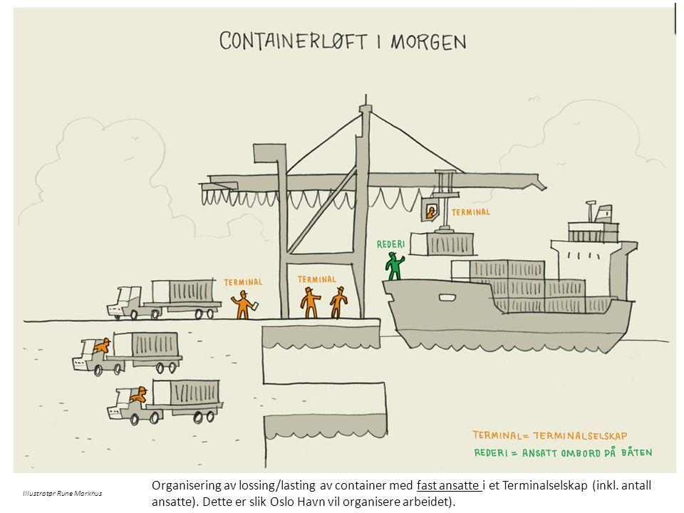 Illustratør Rune Markhus Organisering av lossing/lasting av container med fast ansatte i et Terminalselskap (inkl. antall ansatte). Dette er slik Oslo