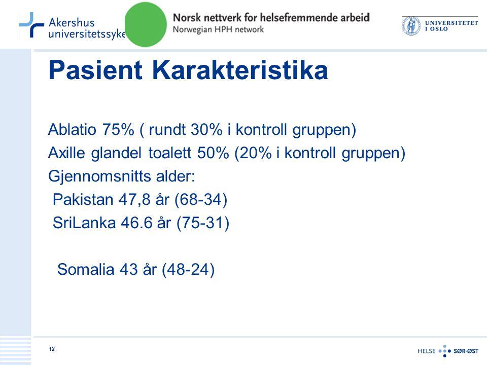 Pasient Karakteristika Ablatio 75% ( rundt 30% i kontroll gruppen) Axille glandel toalett 50% (20% i kontroll gruppen) Gjennomsnitts alder: Pakistan 4