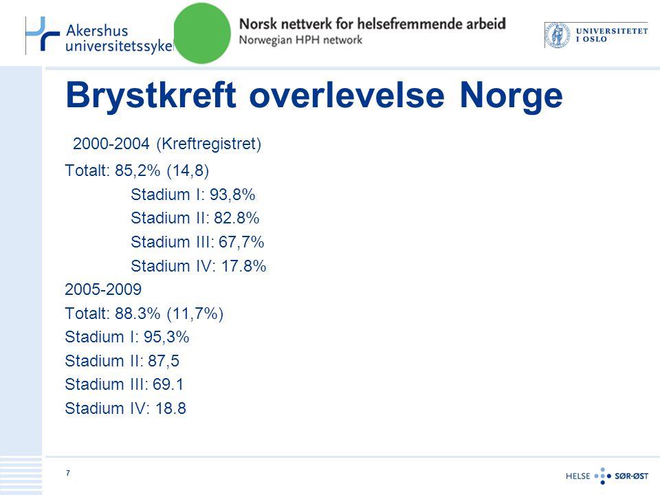 Brystkreft overlevelse Norge 2000-2004 (Kreftregistret) Totalt: 85,2% (14,8) Stadium I: 93,8% Stadium II: 82.8% Stadium III: 67,7% Stadium IV: 17.8% 2