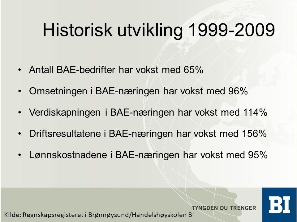 Historisk utvikling 1999-2009 •Antall BAE-bedrifter har vokst med 65% •Omsetningen i BAE-næringen har vokst med 96% •Verdiskapningen i BAE-næringen ha