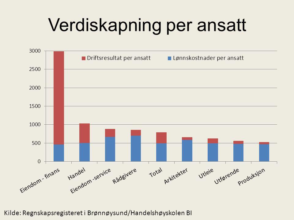 Verdiskapning per ansatt Kilde: Regnskapsregisteret i Brønnøysund/Handelshøyskolen BI