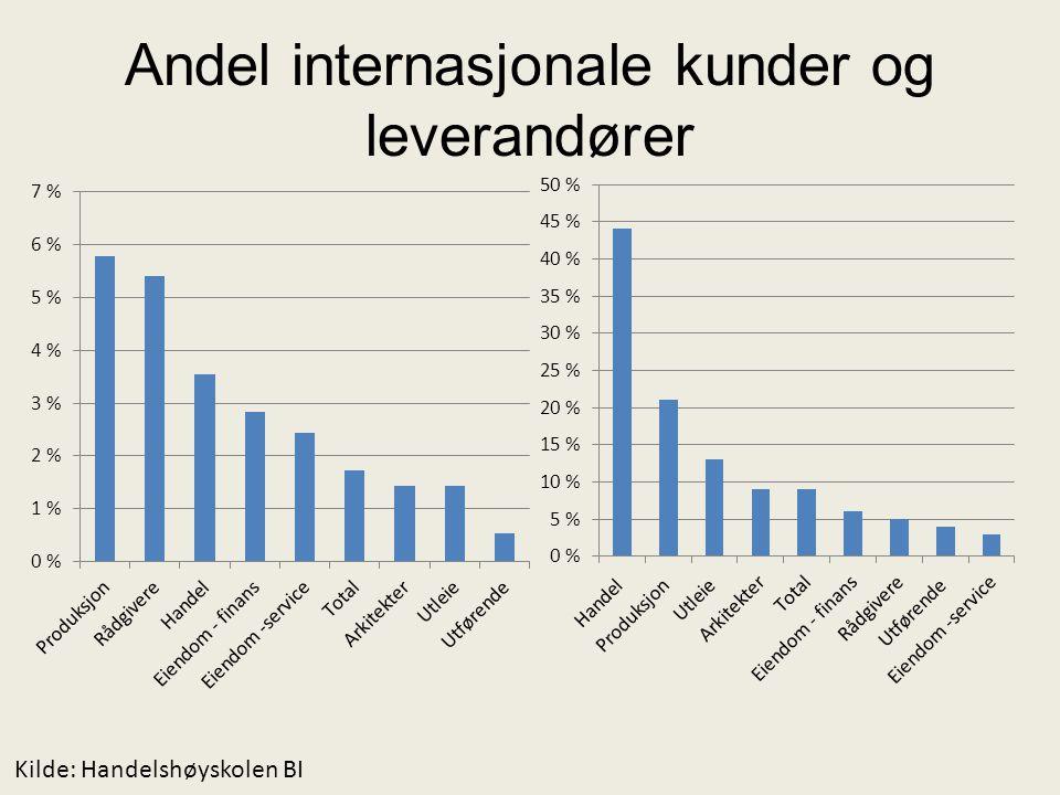 Andel internasjonale kunder og leverandører Kilde: Handelshøyskolen BI