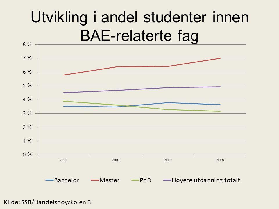 Utvikling i andel studenter innen BAE-relaterte fag Kilde: SSB/Handelshøyskolen BI