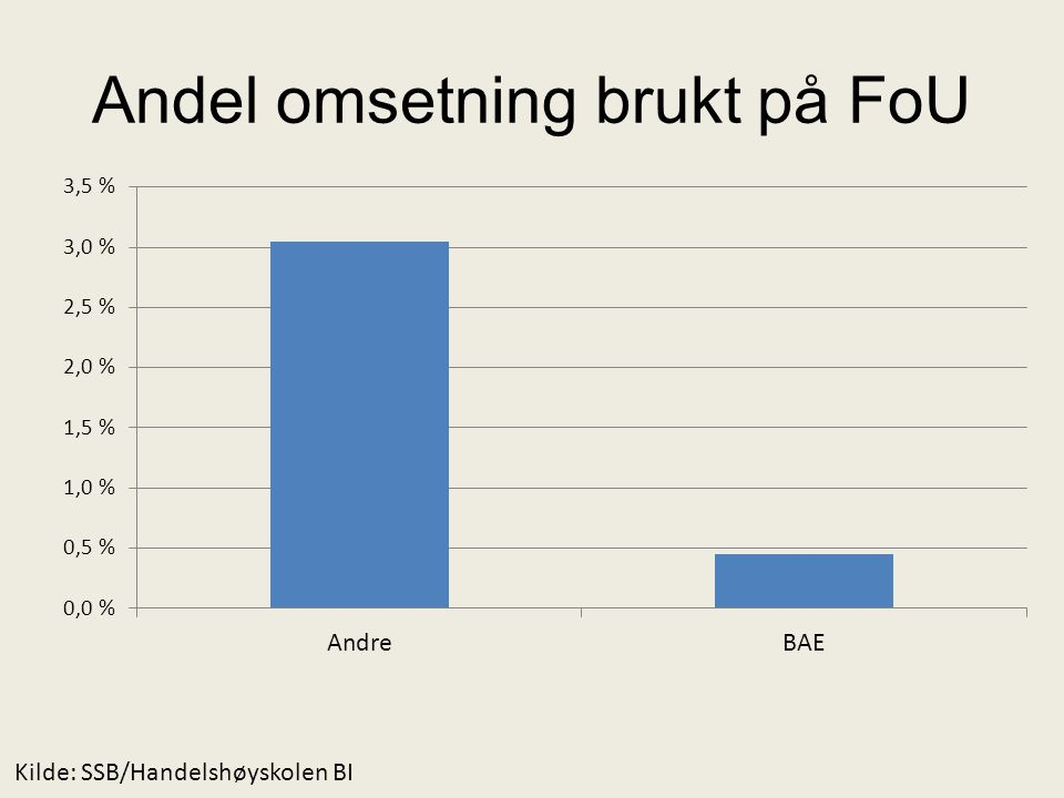 Andel omsetning brukt på FoU Kilde: SSB/Handelshøyskolen BI