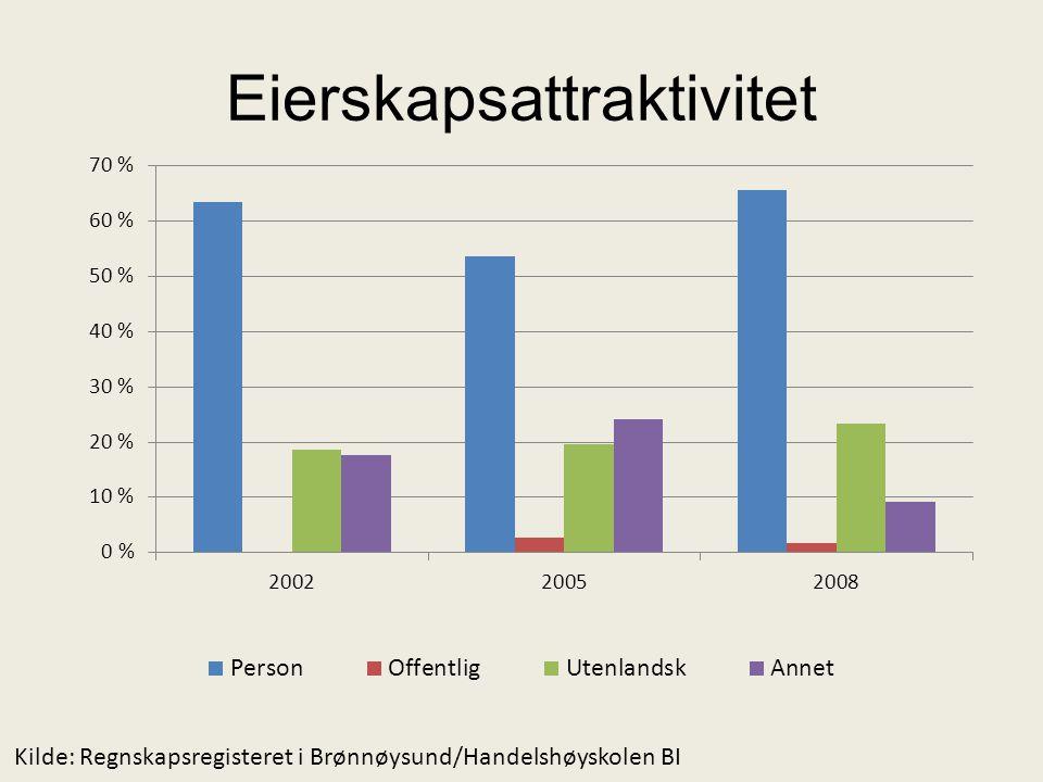 Eierskapsattraktivitet Kilde: Regnskapsregisteret i Brønnøysund/Handelshøyskolen BI