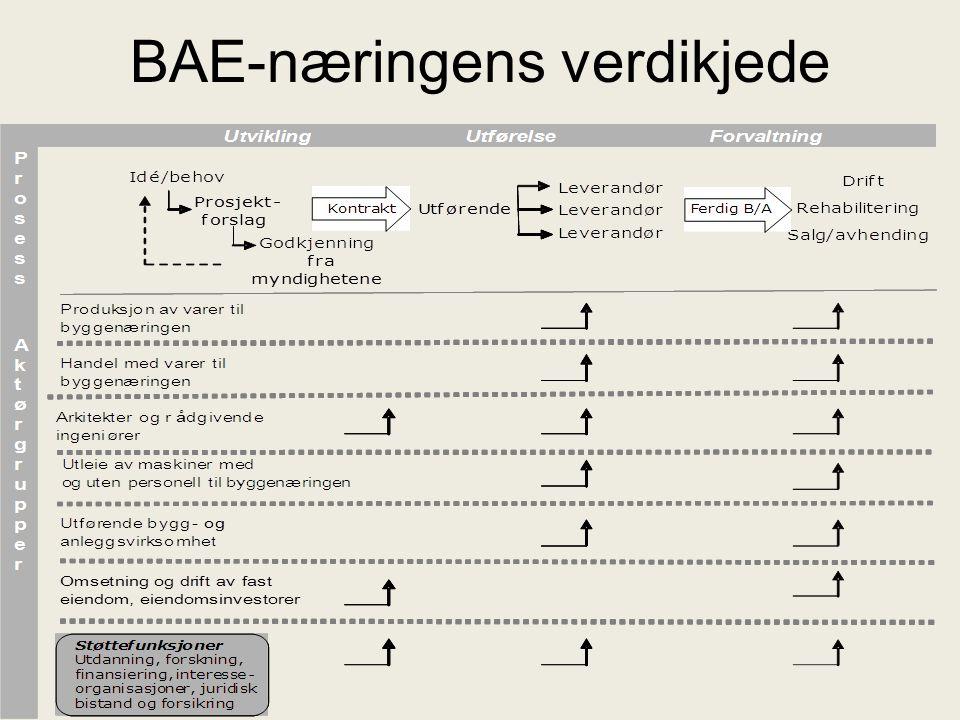 BAE – næringen: Omsetningen nærmer seg 600 mrd ProduksjonHandelUtleie ArkitekterRådgivere Eiendom- service Utførende Eiendom- finans Kilde: Regnskapsregisteret i Brønnøysund/Handelshøyskolen BI