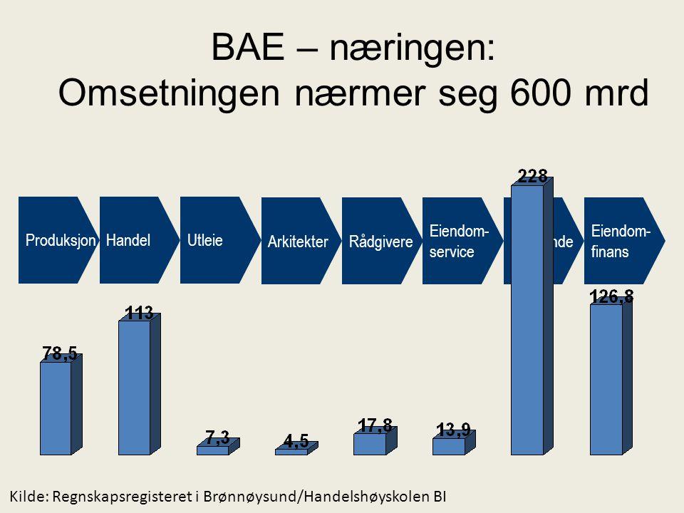 BAE – næringen: Omsetningen nærmer seg 600 mrd ProduksjonHandelUtleie ArkitekterRådgivere Eiendom- service Utførende Eiendom- finans Kilde: Regnskapsr