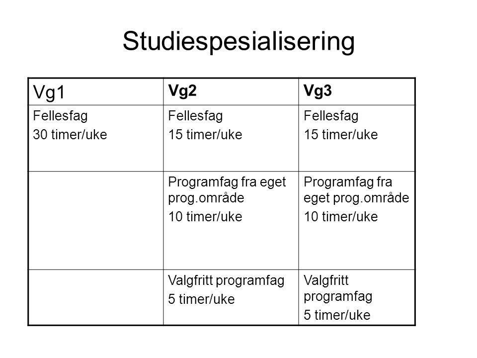 Studiespesialisering Vg1 Vg2Vg3 Fellesfag 30 timer/uke Fellesfag 15 timer/uke Fellesfag 15 timer/uke Programfag fra eget prog.område 10 timer/uke Prog