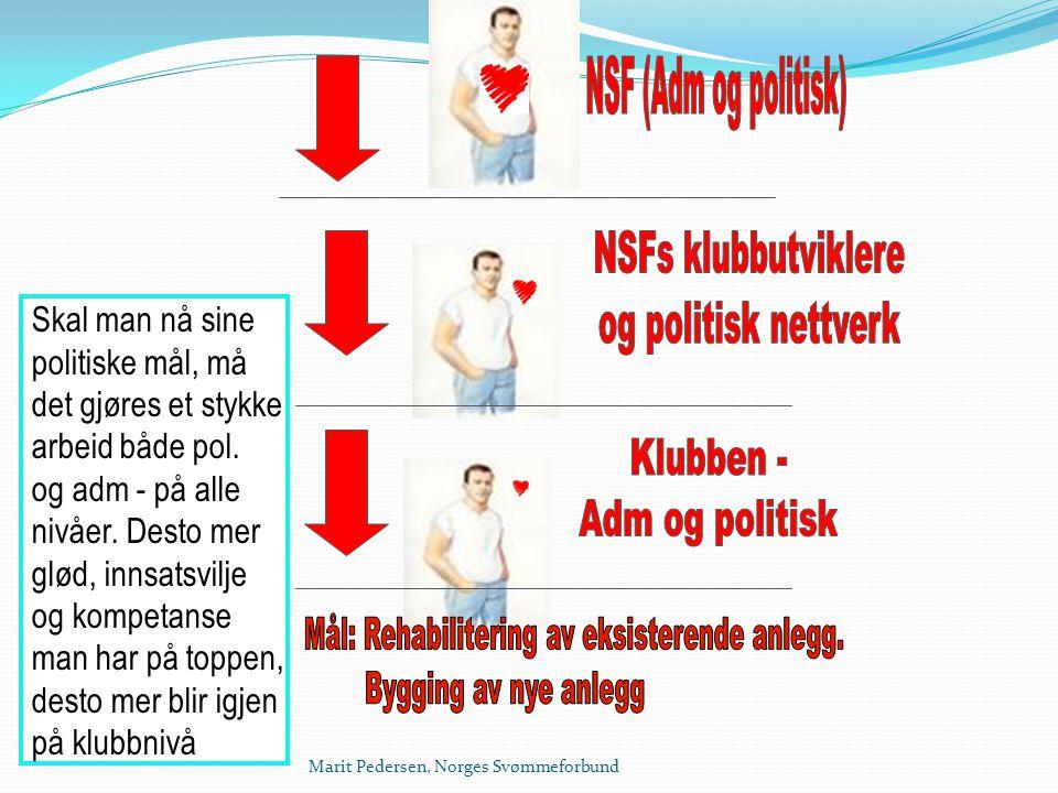 Marit Pedersen, Norges Svømmeforbund Skal man nå sine politiske mål, må det gjøres et stykke arbeid både pol. og adm - på alle nivåer. Desto mer glød,