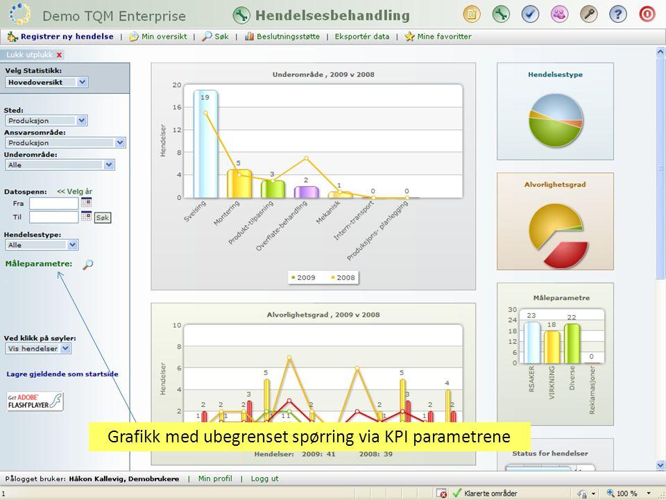 Grafikk med ubegrenset spørring via KPI parametrene
