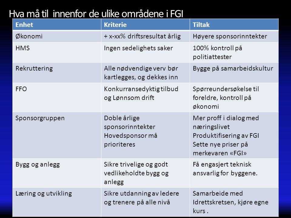 Hva må til innenfor de ulike områdene i FGI EnhetKriterieTiltak Økonomi+ x-xx% driftsresultat årligHøyere sponsorinntekter HMSIngen sedelighets saker1