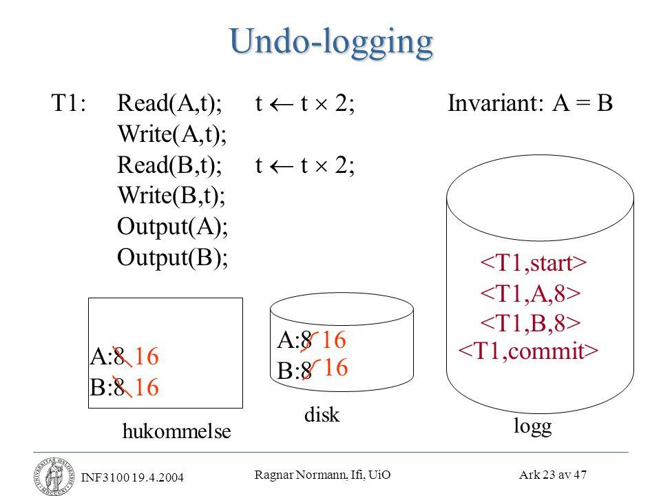 Ragnar Normann, Ifi, UiO Ark 23 av 47 INF3100 19.4.2004Undo-logging T1:Read(A,t); t  t  2;Invariant: A = B Write(A,t); Read(B,t); t  t  2; Write(B,t); Output(A); Output(B); hukommelse A:8 B:8 disk logg 16 16 16