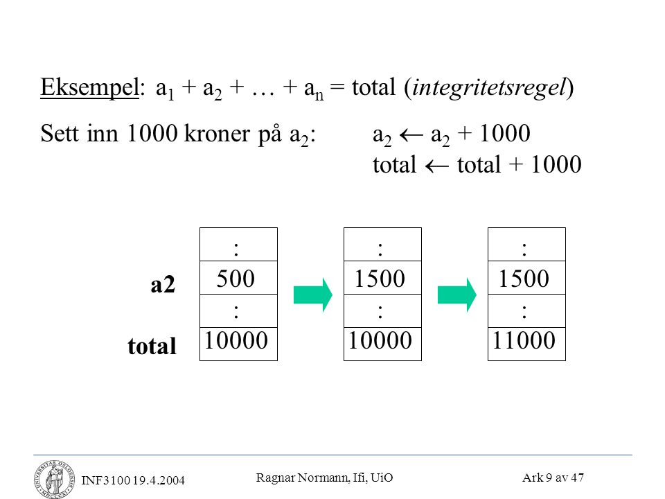 Ragnar Normann, Ifi, UiO Ark 9 av 47 INF3100 19.4.2004 Eksempel: a 1 + a 2 + … + a n = total (integritetsregel) Sett inn 1000 kroner på a 2 :a 2  a 2 + 1000 total  total + 1000 a2 total : 500 : 10000 : 1500 : 10000 : 1500 : 11000