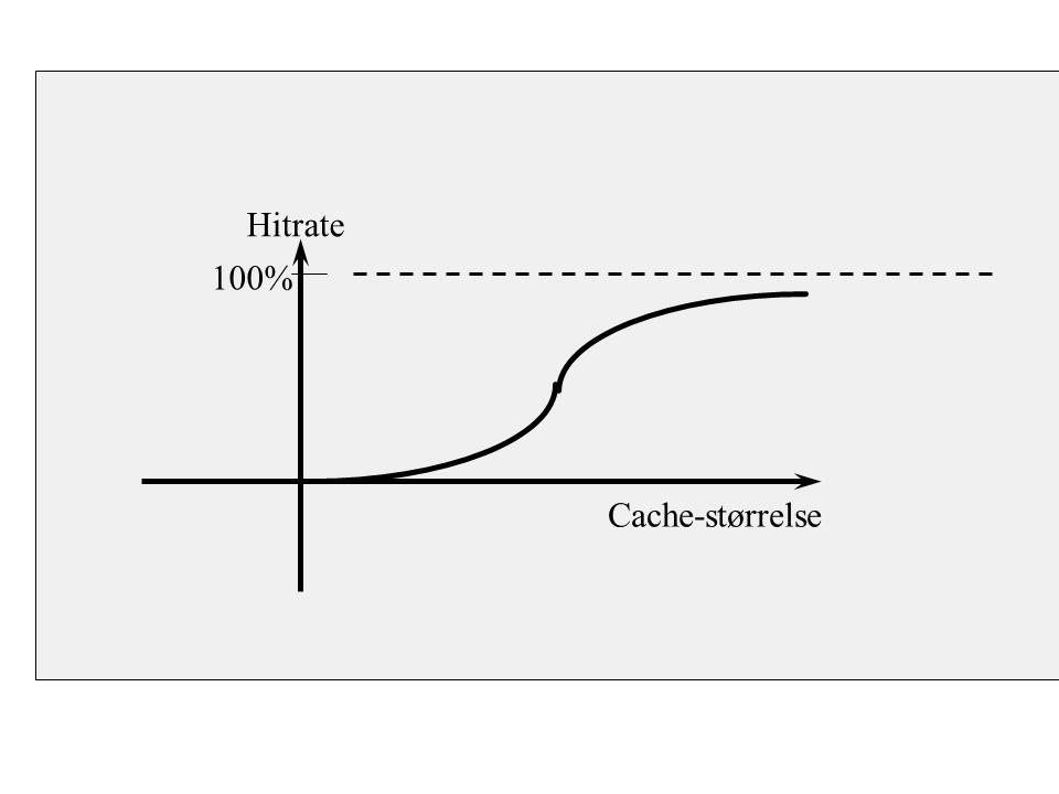 Cache-størrelse Hitrate 100%