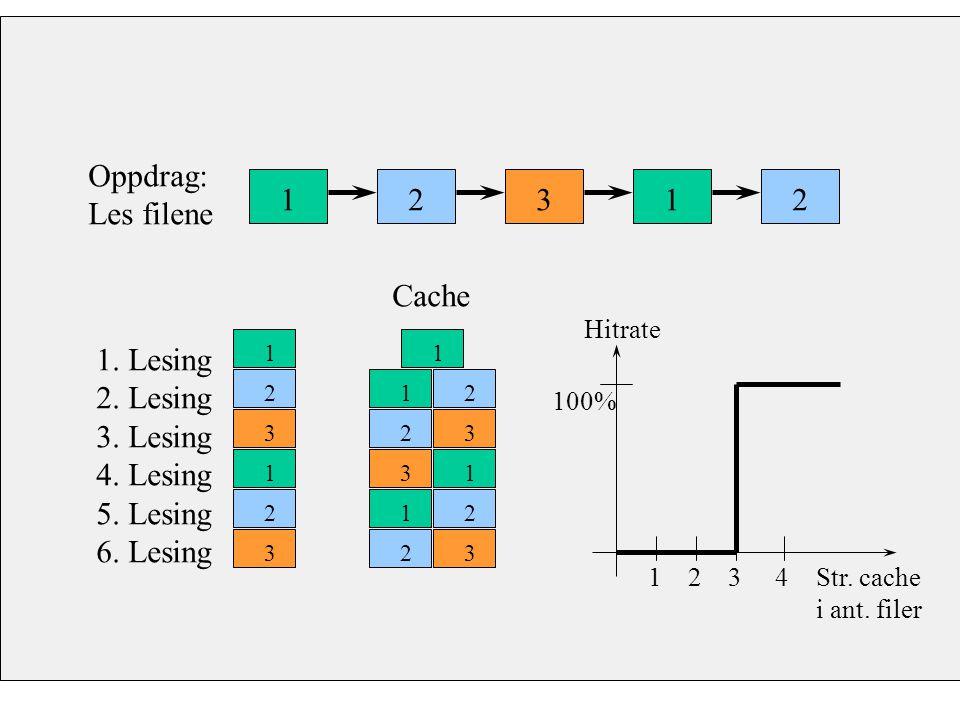 Oppdrag: Les filene Cache 1. Lesing 2. Lesing 3. Lesing 4. Lesing 5. Lesing 6. Lesing 12312 1 2 3 1 2 3 11 1 1 1 2 23 3 2 23 Hitrate Str. cache i ant.