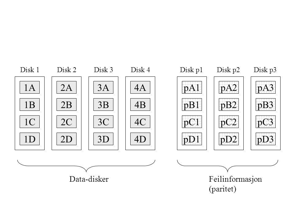 1A Disk 1 1B 1C 1D 2A Disk 2 2B 2C 2D 3A Disk 3 3B 3C 3D 4A Disk 4 4B 4C 4D pA1 Disk p1 pB1 pC1 pD1 pA2 Disk p2 pB2 pC2 pD2 pA3 Disk p3 pB3 pC3 pD3 Data-diskerFeilinformasjon (paritet)