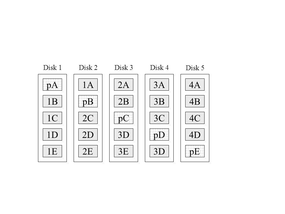 pA Disk 1 1B 1C 1D 1A Disk 2 pB 2C 2D 2A Disk 3 2B pC 3D 3A Disk 4 3B 3C pD 4A Disk 5 4B 4C 4D 1E2E3E3DpE