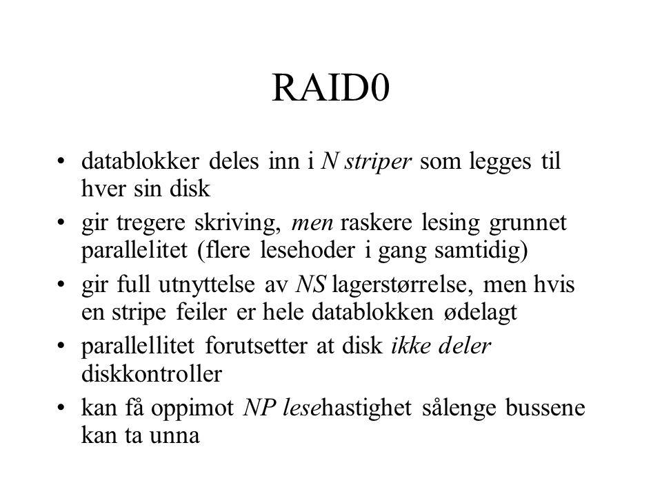 RAID0 •datablokker deles inn i N striper som legges til hver sin disk •gir tregere skriving, men raskere lesing grunnet parallelitet (flere lesehoder i gang samtidig) •gir full utnyttelse av NS lagerstørrelse, men hvis en stripe feiler er hele datablokken ødelagt •parallellitet forutsetter at disk ikke deler diskkontroller •kan få oppimot NP lesehastighet sålenge bussene kan ta unna