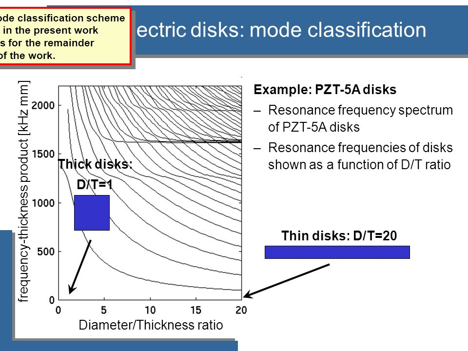 Diameter/Thickness ratio frequency-thickness product [kHz mm] Piezoelectric disks: mode classification The refined mode classification scheme develope