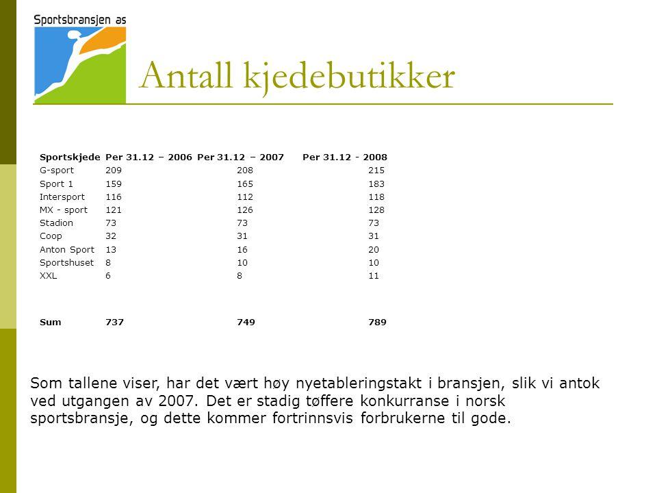 Antall kjedebutikker SportskjedePer 31.12 – 2006 Per 31.12 – 2007Per 31.12 - 2008 G-sport209208215 Sport 1159165183 Intersport116112118 MX - sport121126128 Stadion737373 Coop323131 Anton Sport131620 Sportshuset81010 XXL6811 Sum737749789 Som tallene viser, har det vært høy nyetableringstakt i bransjen, slik vi antok ved utgangen av 2007.