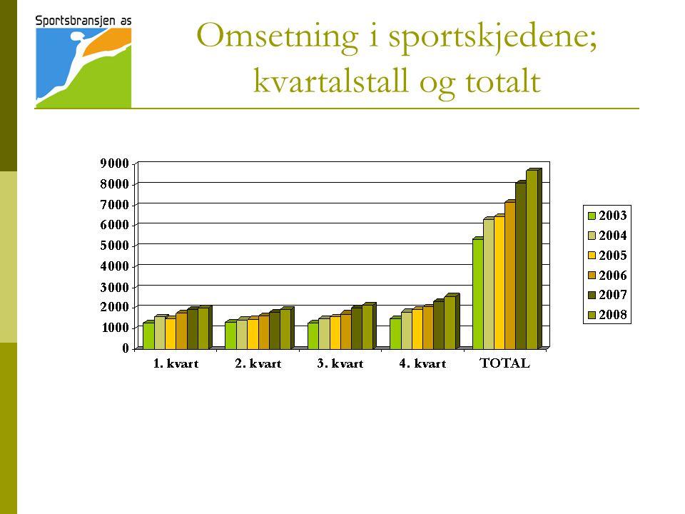 Omsetning per kjede 2007 i mill.kr.