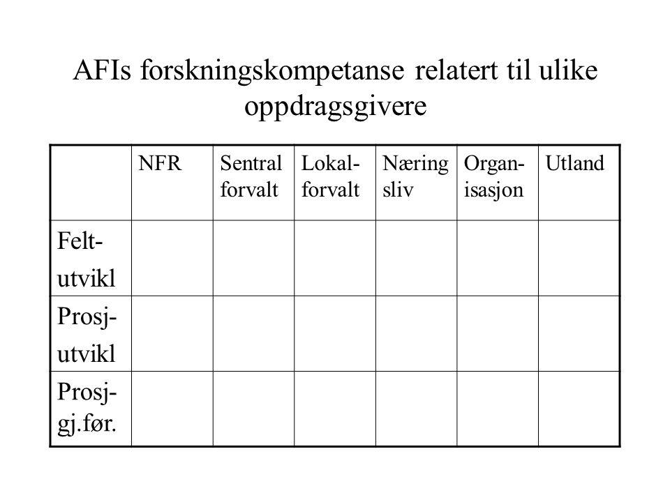 AFIs forskningskompetanse relatert til ulike oppdragsgivere NFRSentral forvalt Lokal- forvalt Næring sliv Organ- isasjon Utland Felt- utvikl Prosj- ut