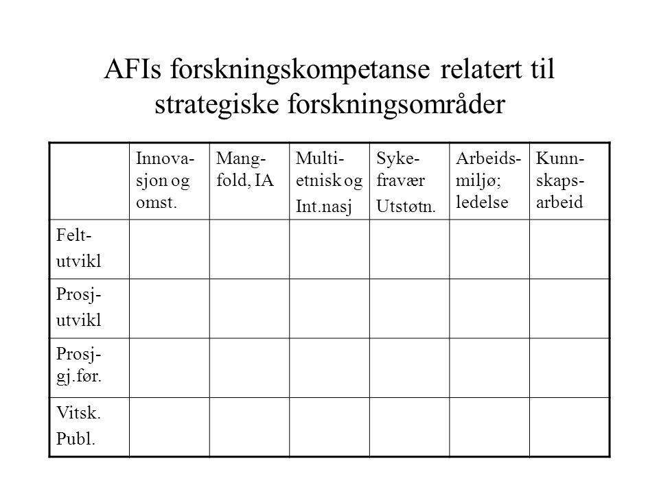 AFIs forskningskompetanse relatert til strategiske forskningsområder Innova- sjon og omst. Mang- fold, IA Multi- etnisk og Int.nasj Syke- fravær Utstø