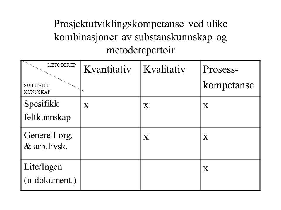 Prosjektutviklingskompetanse ved ulike kombinasjoner av substanskunnskap og metoderepertoir METODEREP SUBSTANS- KUNNSKAP KvantitativKvalitativProsess- kompetanse Spesifikk feltkunnskap xxx Generell org.