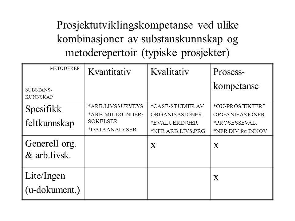 Prosjektutviklingskompetanse ved ulike kombinasjoner av substanskunnskap og metoderepertoir (typiske prosjekter) METODEREP SUBSTANS- KUNNSKAP Kvantita