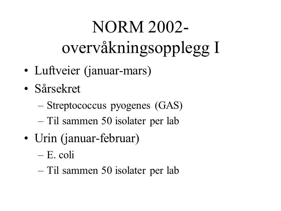 NORM 2002- overvåkningsopplegg I •Luftveier (januar-mars) •Sårsekret –Streptococcus pyogenes (GAS) –Til sammen 50 isolater per lab •Urin (januar-febru