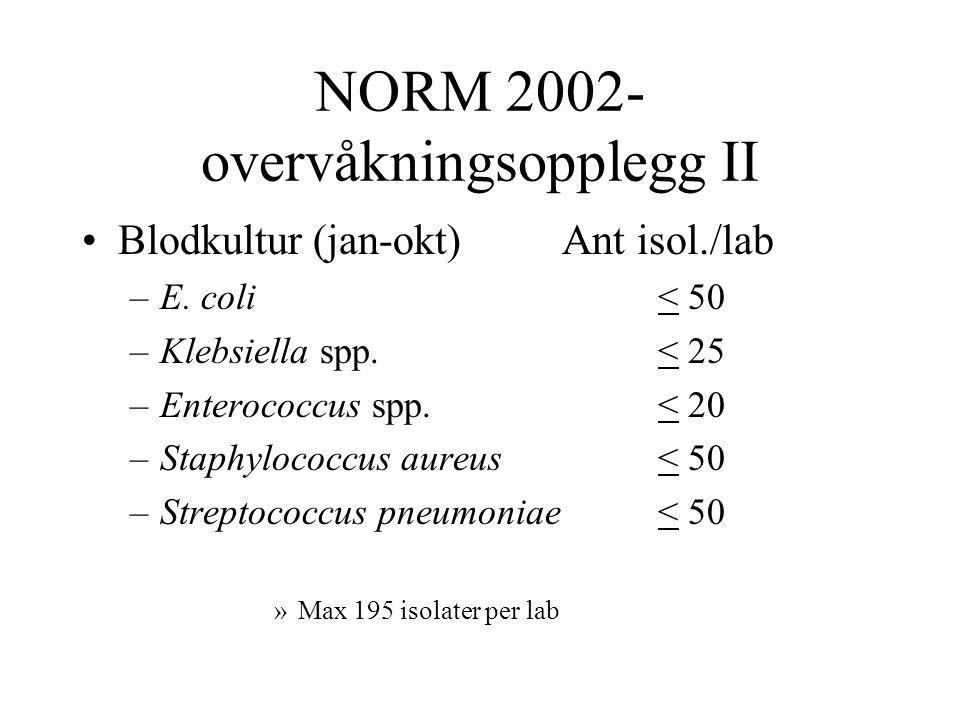 NORM 2002- overvåkningsopplegg II •Blodkultur (jan-okt)Ant isol./lab –E. coli< 50 –Klebsiella spp.< 25 –Enterococcus spp.< 20 –Staphylococcus aureus<