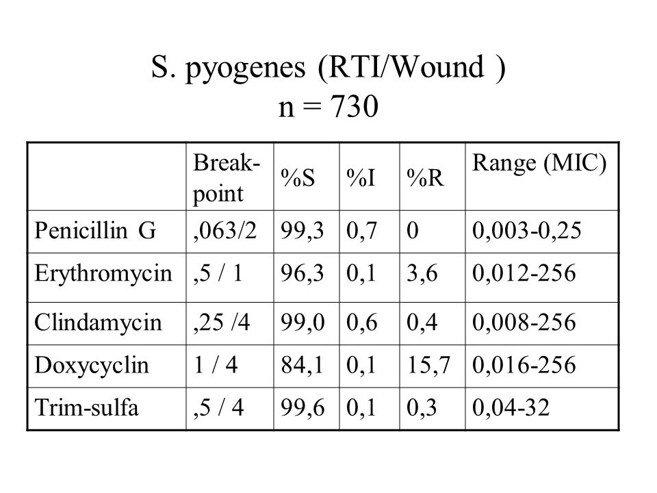 S. pyogenes (RTI/Wound ) n = 730 Break- point %S%I%R Range (MIC) Penicillin G,063/299,30,700,003-0,25 Erythromycin,5 / 196,30,13,60,012-256 Clindamyci