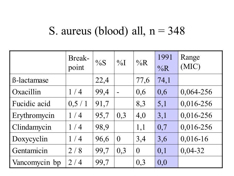 S. aureus (blood) all, n = 348 Break- point %S%I%R 1991 %R Range (MIC) ß-lactamase22,477,674,1 Oxacillin1 / 499,4-0,6 0,064-256 Fucidic acid0,5 / 191,