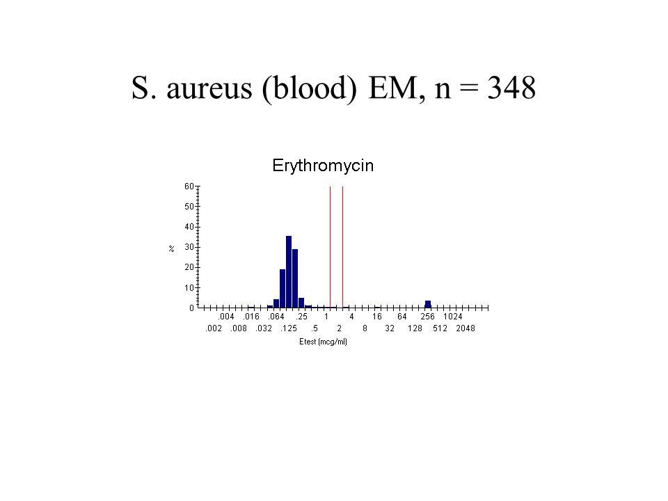 S. aureus (blood) EM, n = 348