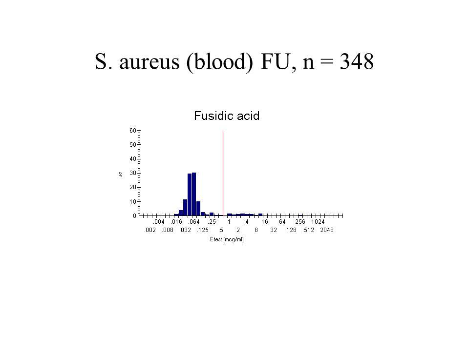 S. aureus (blood) FU, n = 348