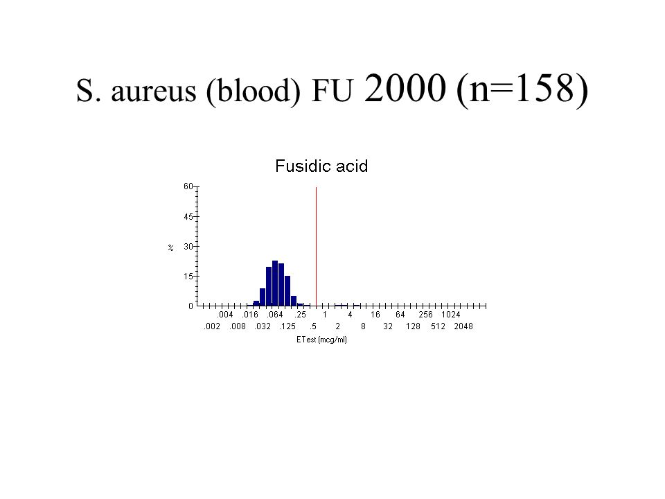 S. aureus (blood) FU 2000 (n=158)