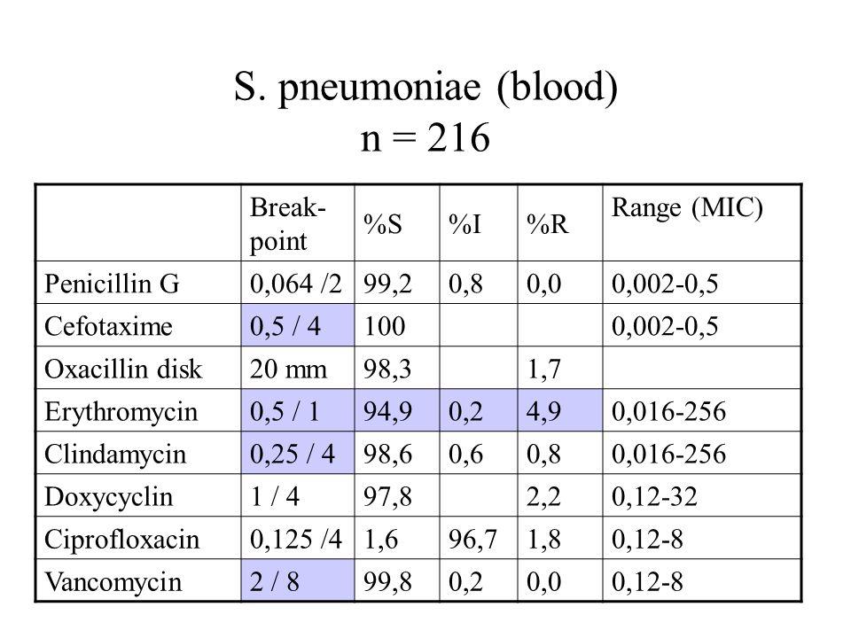 S. pneumoniae (blood) n = 216 Break- point %S%I%R Range (MIC) Penicillin G0,064 /299,20,80,00,002-0,5 Cefotaxime0,5 / 41000,002-0,5 Oxacillin disk20 m