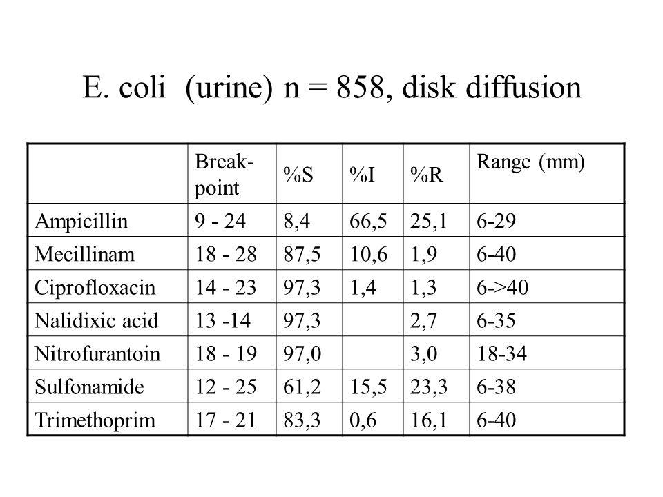E. coli (urine) n = 858, disk diffusion Break- point %S%I%R Range (mm) Ampicillin9 - 248,466,525,16-29 Mecillinam18 - 2887,510,61,96-40 Ciprofloxacin1