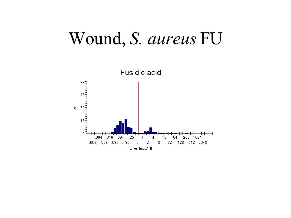 Wound, S. aureus FU