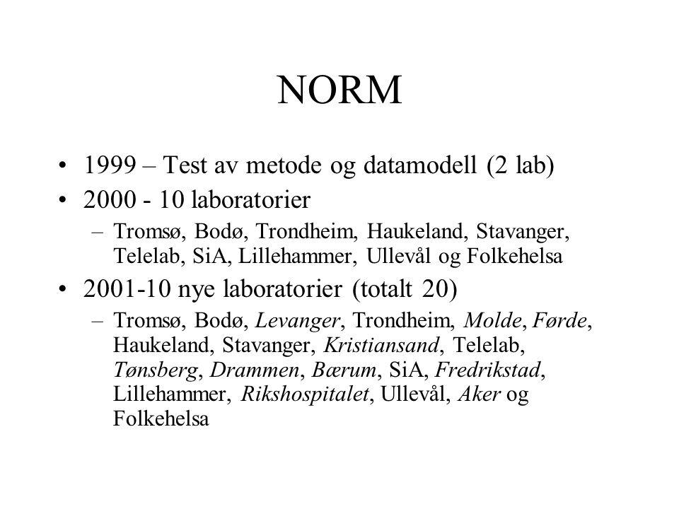NORM •1999 – Test av metode og datamodell (2 lab) •2000 - 10 laboratorier –Tromsø, Bodø, Trondheim, Haukeland, Stavanger, Telelab, SiA, Lillehammer, U