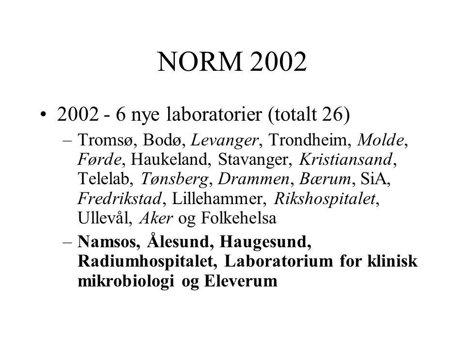 NORM 2002- overvåkningsopplegg I •Luftveier (januar-mars) •Sårsekret –Streptococcus pyogenes (GAS) –Til sammen 50 isolater per lab •Urin (januar-februar) –E.