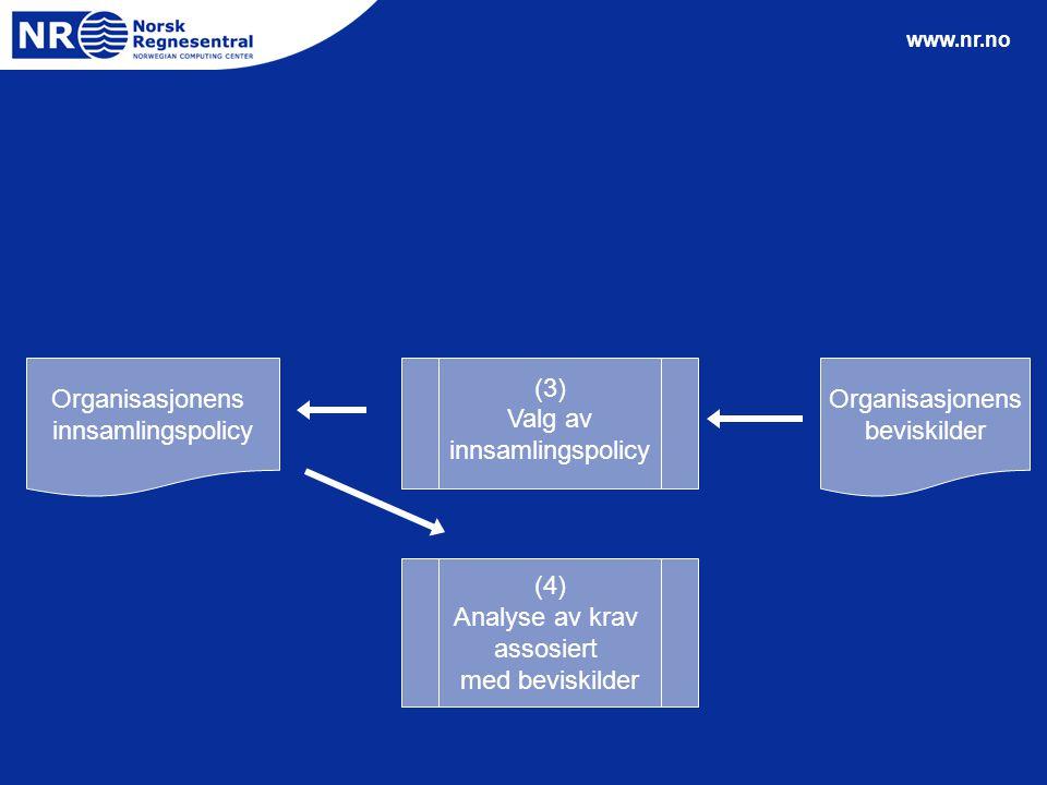 www.nr.no Organisasjonens beviskilder (3) Valg av innsamlingspolicy (4) Analyse av krav assosiert med beviskilder Organisasjonens innsamlingspolicy