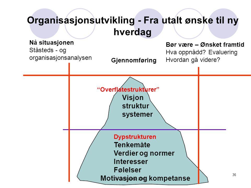 """"""" Isfjellmodellen"""" i forbindelse med endring - Øyvind Sæther 201335"""