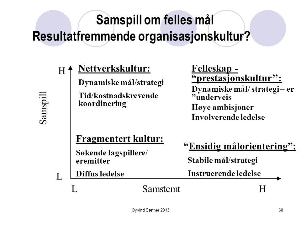 Noen hovedtrekk ved organisasjonskulturer i velfungerende organisasjoner H L L 2.Samstemt: 1.Samspill: Øyvind Sæther 201359